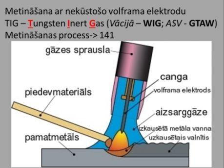 TIG metināšanas process, TIG metināšana